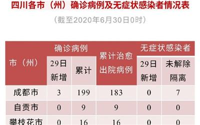 四川新增新冠肺炎确诊病例3例,均为境外输入